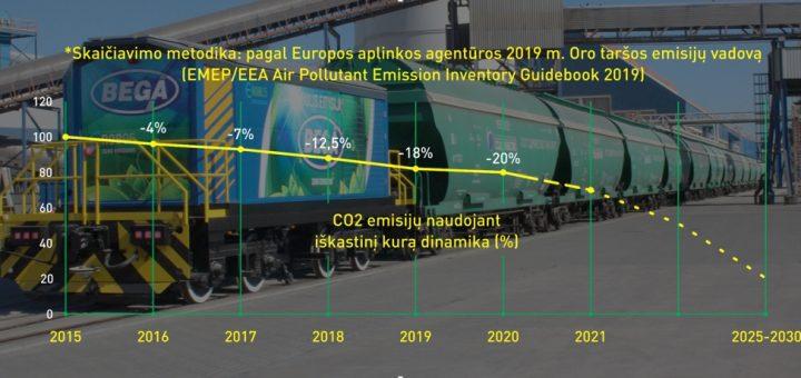 """""""Bega"""" įjungė CO2 skaičiuoklę"""